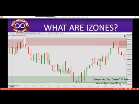 Introduction To Izone Sharpshooter Indicators