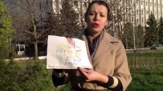 Как создать карту желаний? Видео от Елены Полонской!(, 2015-04-10T21:06:22.000Z)