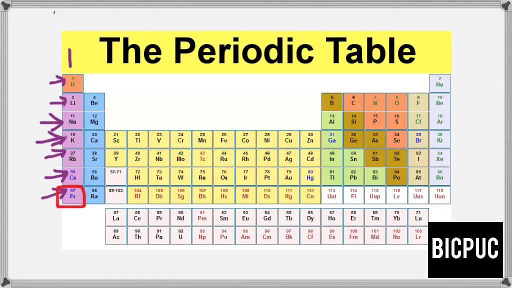 Modern Chemistry Classroom ~ Periodic table modern chemistry