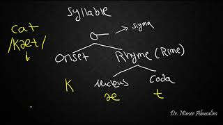 PHONETICS-8: Syllable Structure