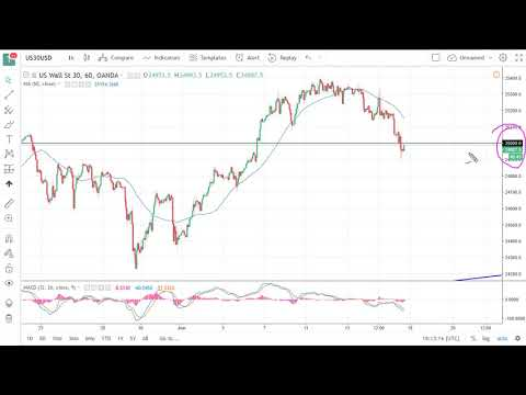 DOW Jones 30 and NASDAQ 100 Technical Analysis for June 18, 2018 by FXEmpire.com