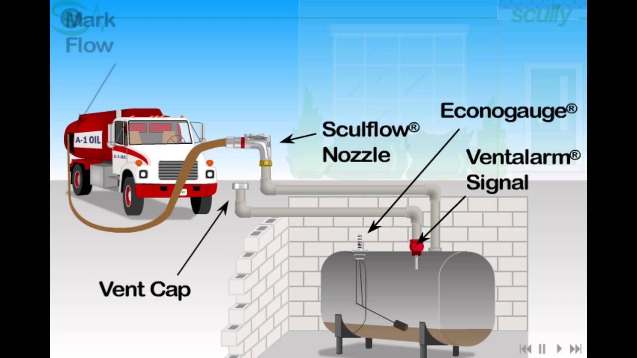 Oil Tank Vent Whistle Diagram Data Circuit Meter Measuringandtestcircuit Seekiccom Scully Ventalarm Overfill Prevention Demo Youtube Rh Com Alarm Durst