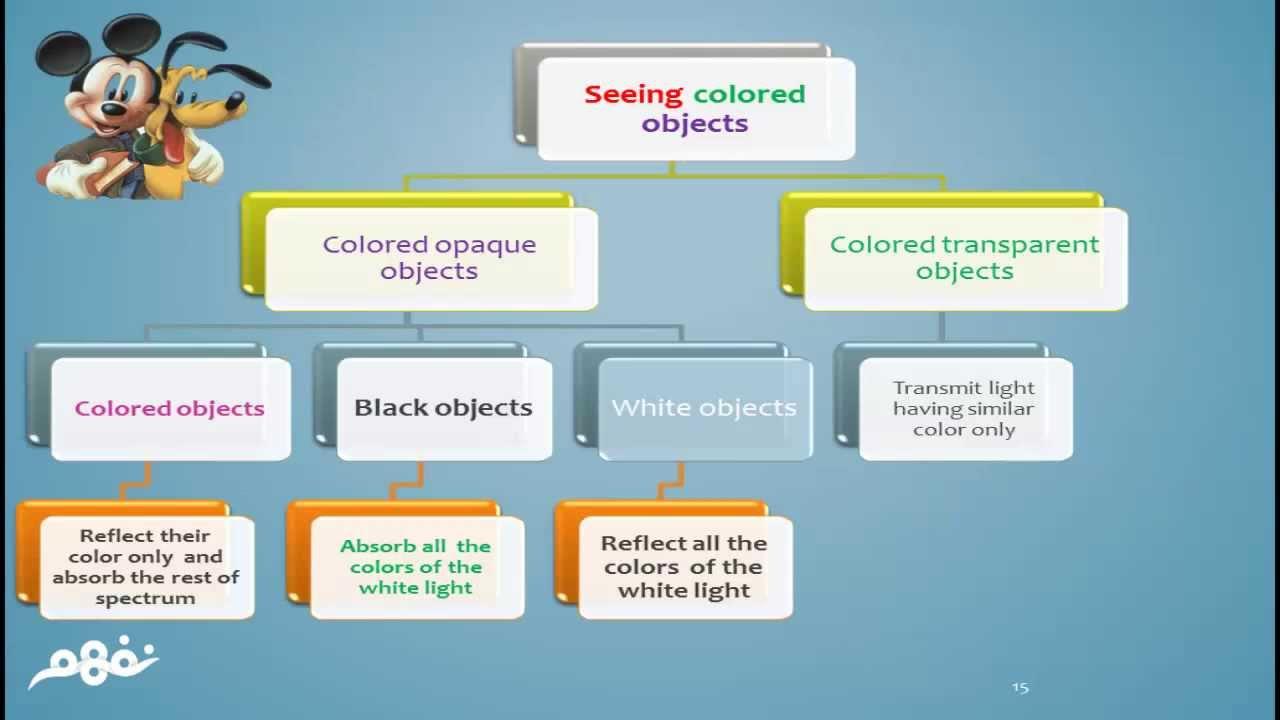 Seeing colored objects | العلوم لغات | الصف الخامس الابتدائي | الترم الأول  | المنهج المصري | نفهم