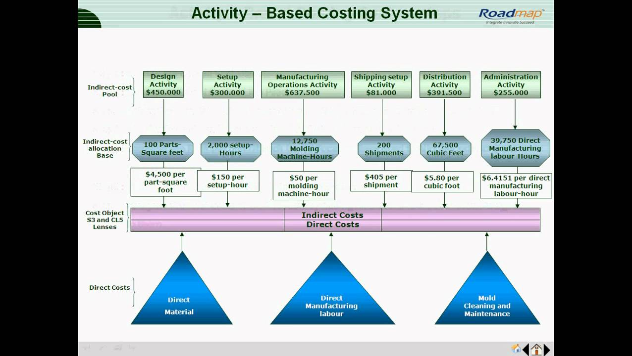 activity based costing thesis Activity-based costing (abc) is widely used by private sector manufacturers and service providers, in order to establish accurate costs of producing individual products and providing individual services.