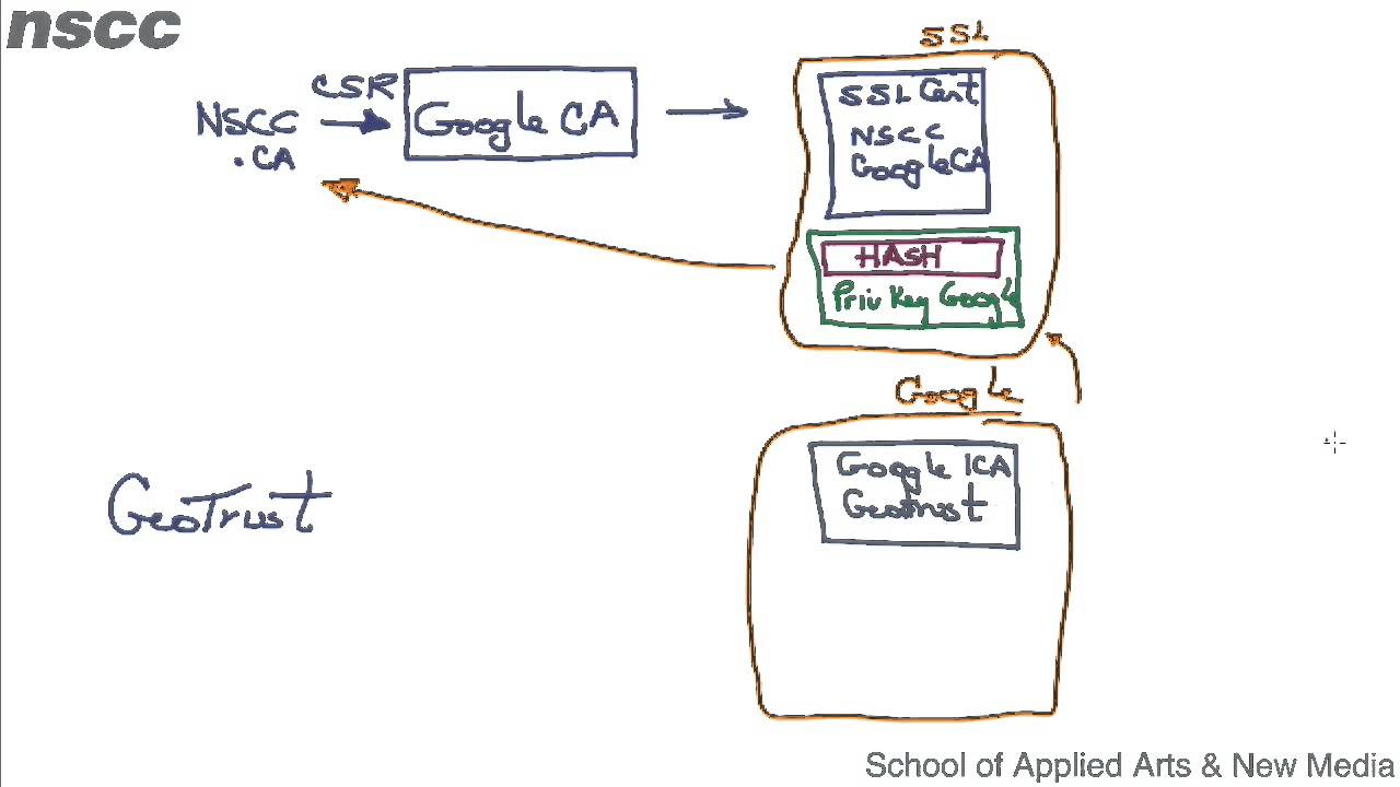 Hierarchical Chain Of Certificates Youtube
