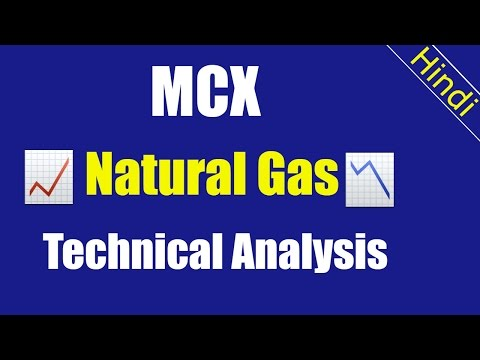 Views on Natural Gas | MCX Commodity Market | Technical Analysis
