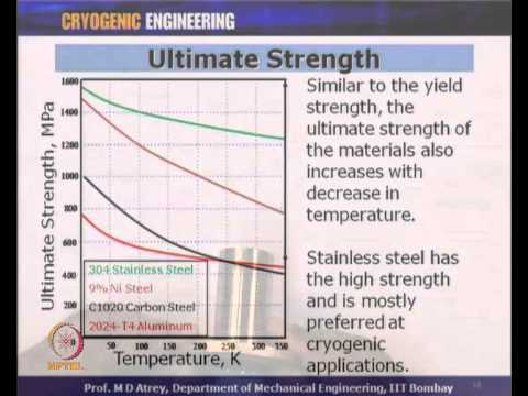 Mod-01 Lec-05 Material Properties at Low Temperature
