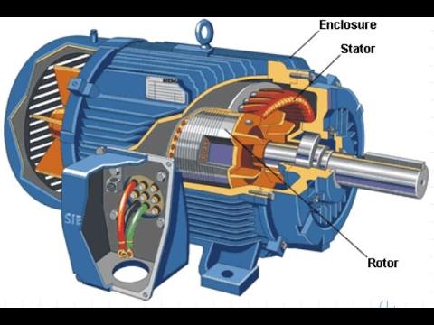 Partes de un motor eléctrico monofásico