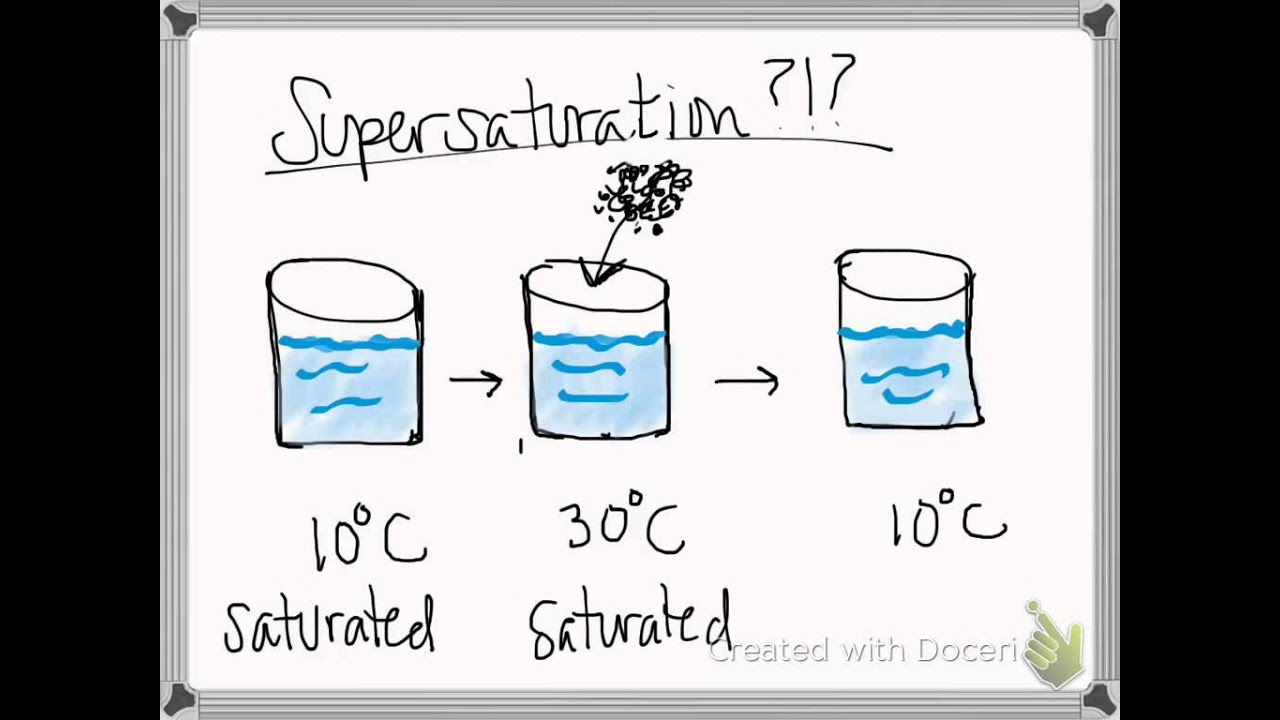 solutions tutorial- unsaturated, saturated supersaturated ...