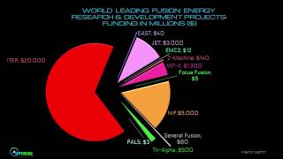 How Focus Fusion Compares to Other Fusion Research Projects