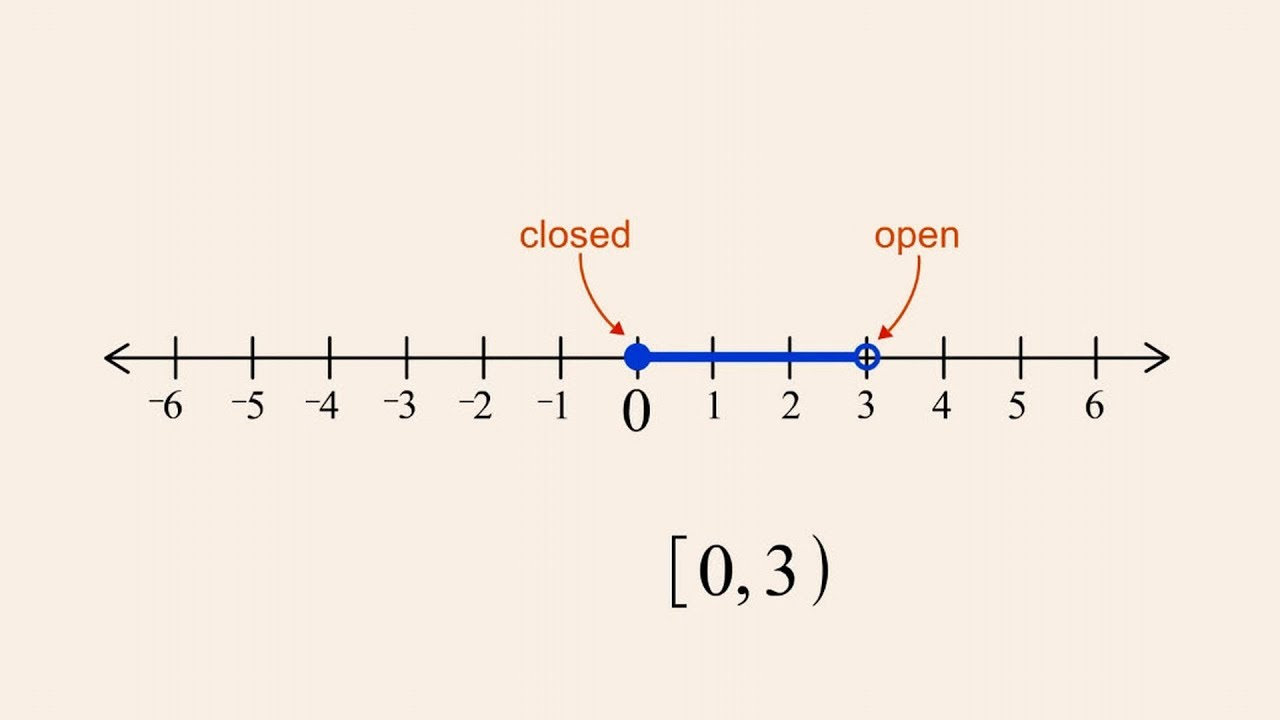 Algebra 6 interval notation and the number line youtube ccuart Images