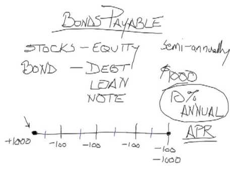 Accounting for Bonds Payable (Straight-Line Amortization) Part 1
