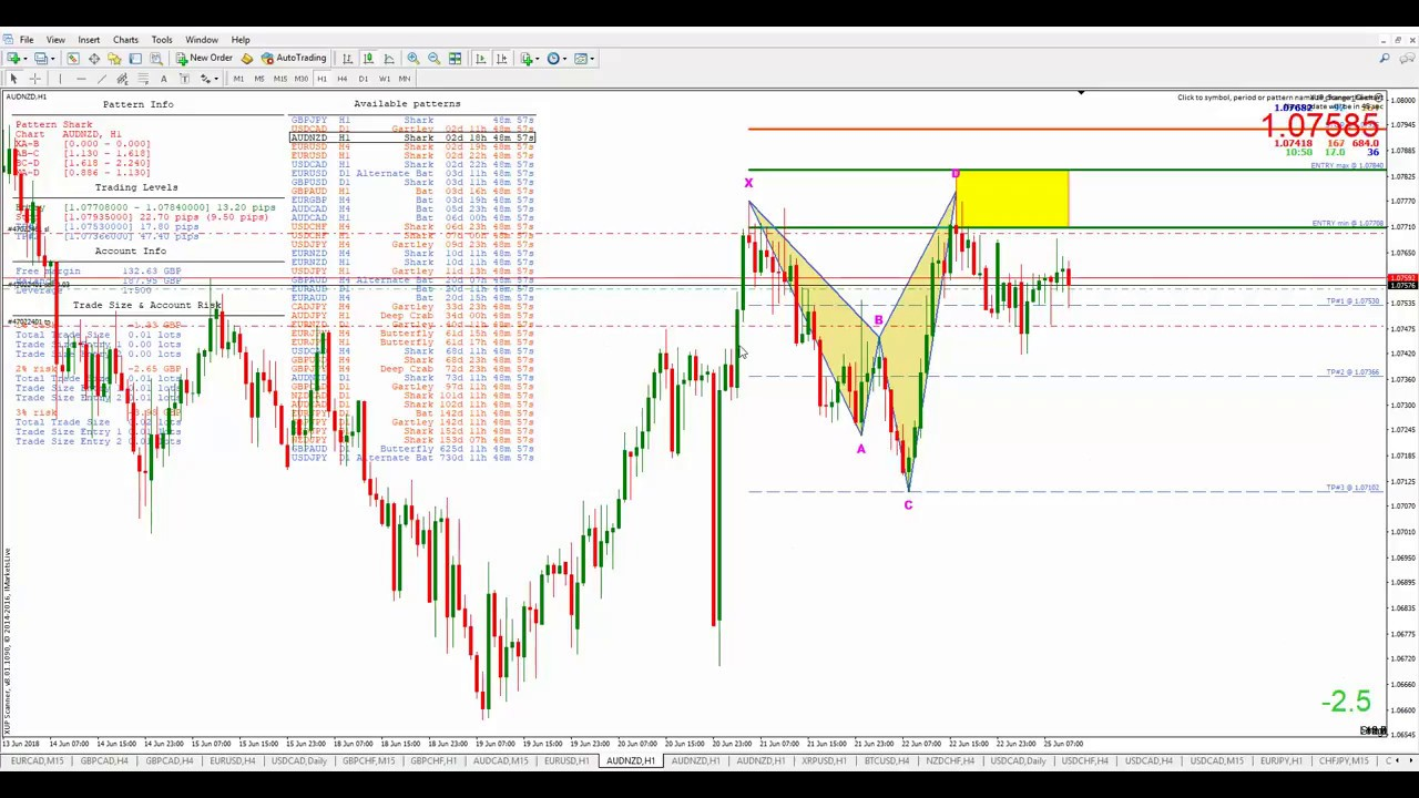 Forex Pip Counter Indicator Fx Trading Jamaica