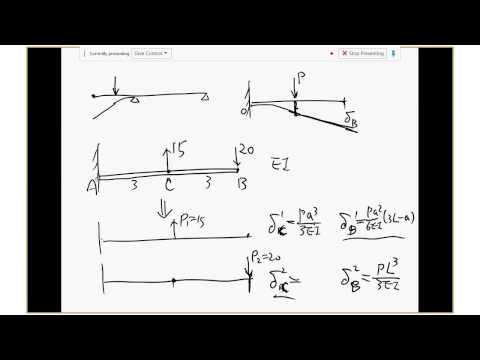 beam bending and superposition Principle of superposition with example moment diagram for the point load of 70kn on the cantilever beam the deflection caused by the point load is.