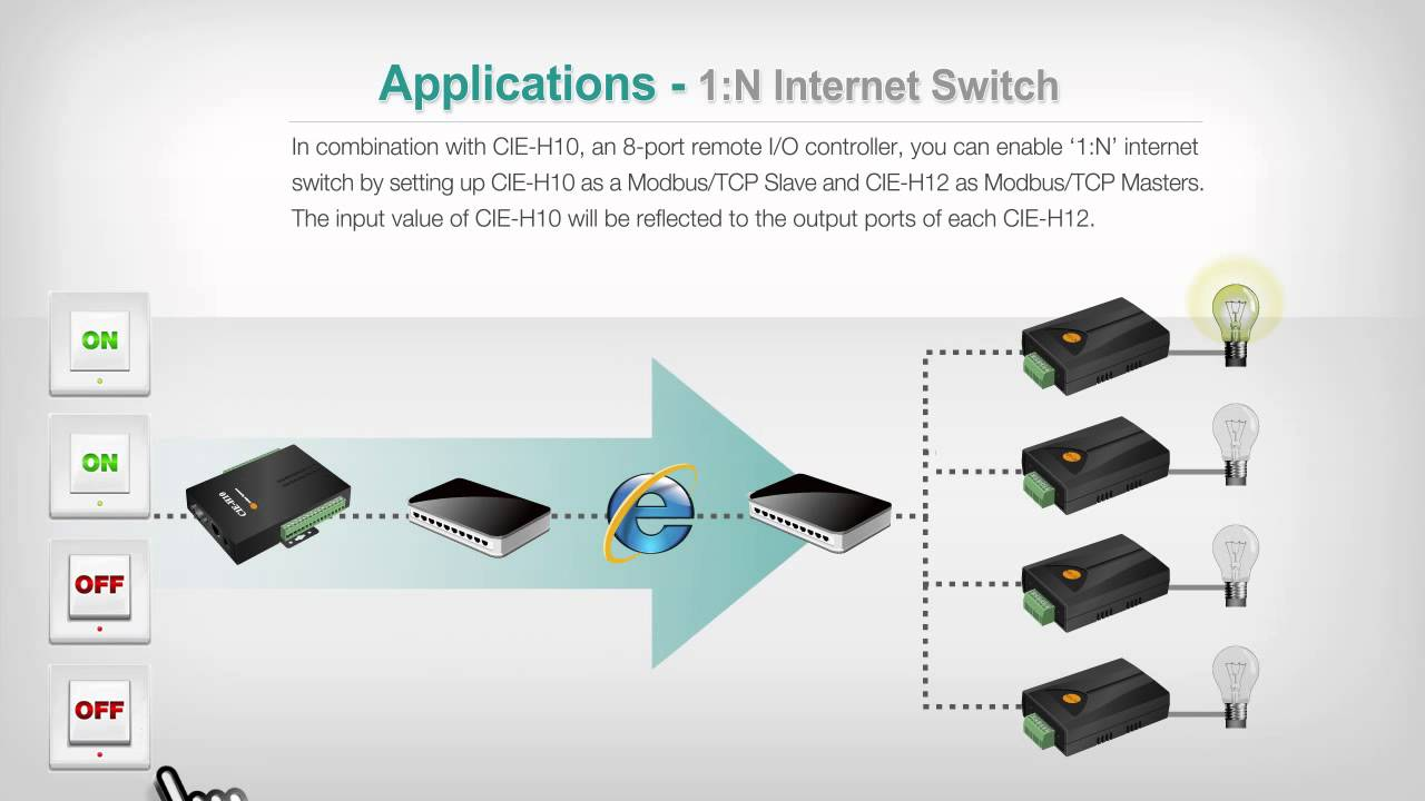 hight resolution of  i o device server application internet switch