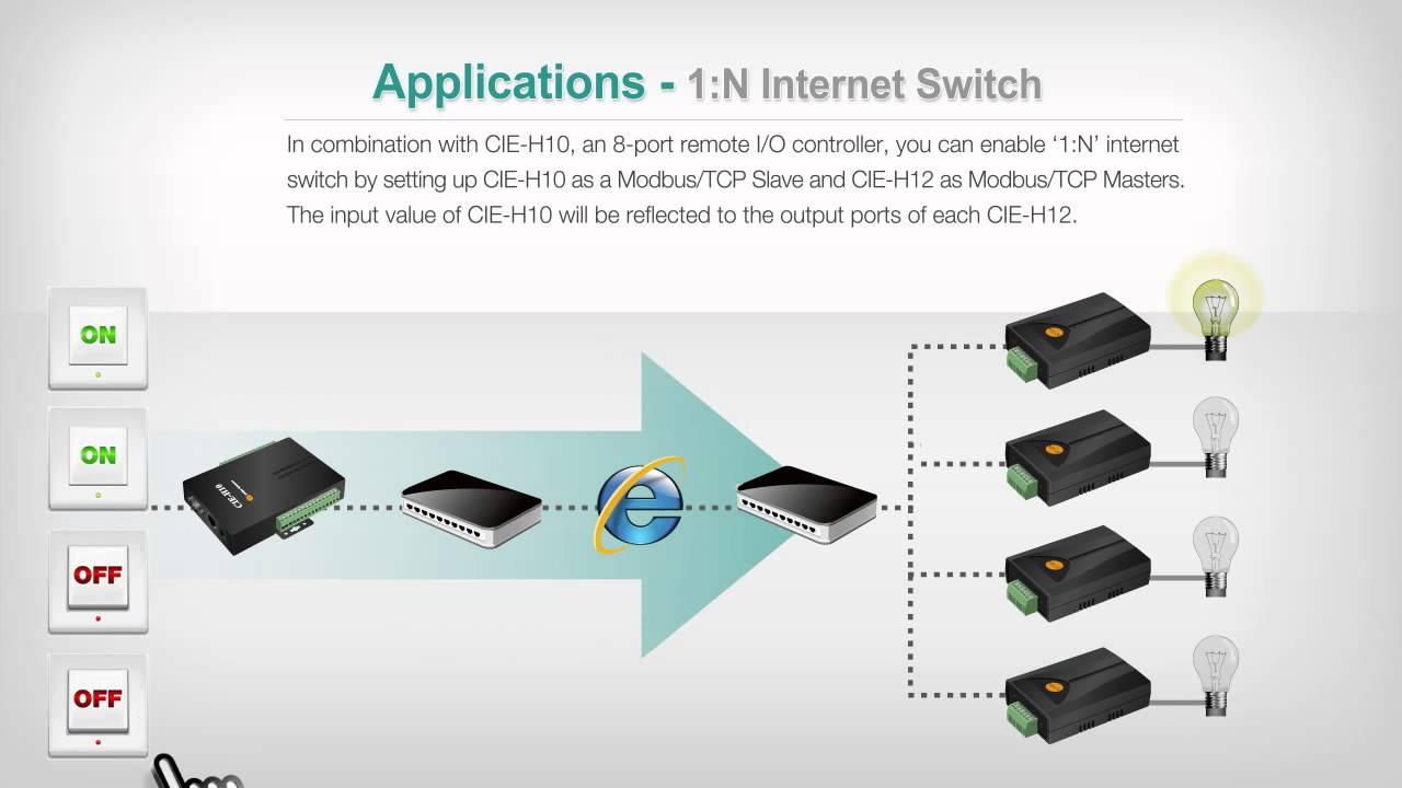 [i/o device server application] internet switch