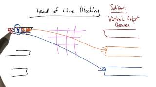 Head of Line Blocking - Georgia Tech - Network Implementation