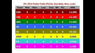 IPL 2019 Points Table (Points, Run Rate, Won, Lost)