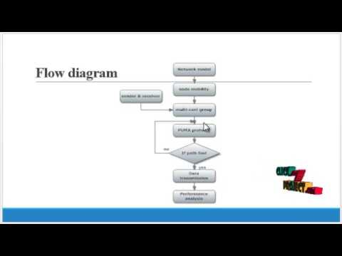 New power-aware multicast algorithm for mobile ad hoc networks | Final Year Projects 2016 - 2017