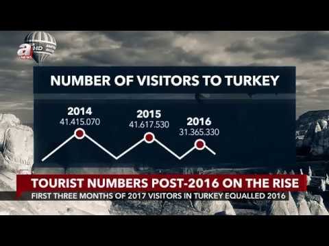 Turkey's tourism sector