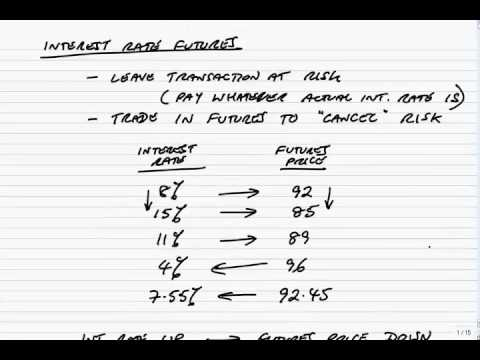 ACCA P4 Introduction to Interest rate futures