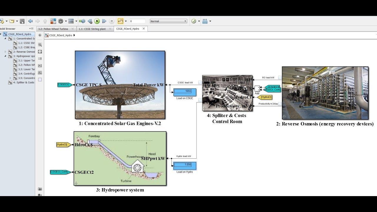 Solar Dish Engine Hydro Power Ro Desalination Matlab Simulink Model Part I Youtube
