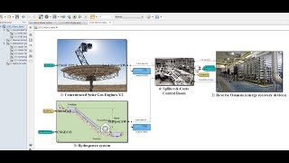 Solar Dish Engine | Hydro Power | RO Desalination | Matlab/Simulink Model: Part I