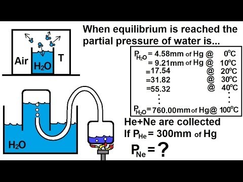 Chemistry of Gases (28 of 40) Partial Pressure and Water Vapor