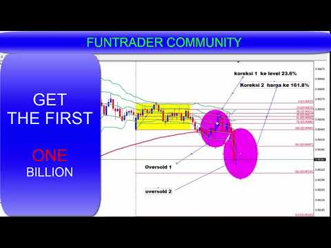 Fibonacci retracement forex sell