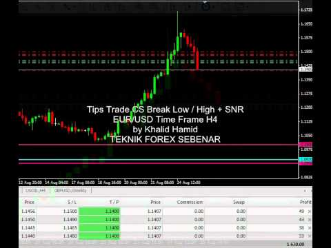 Live Trade Naked Chart Forex Trading Candlestick Breakout & SNR EUR/USD Khalid Hamid TFS