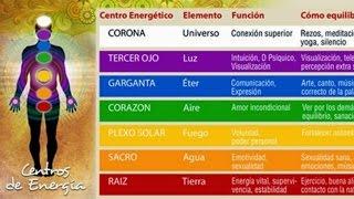 DÍA 1 - Chakra Muladhara, Raiz - RETO DE YOGA Y CENTROS ENERGETICOS