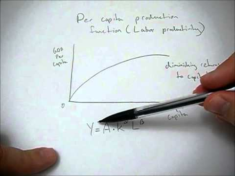 Per capita production function graph explained