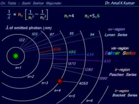 Hydrogen Spectrum - Animated Explanation -Dr.Amal K Kumar