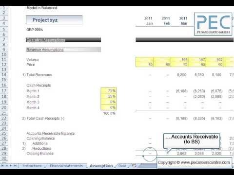 Principles of Financial Modelling for Private Equity
