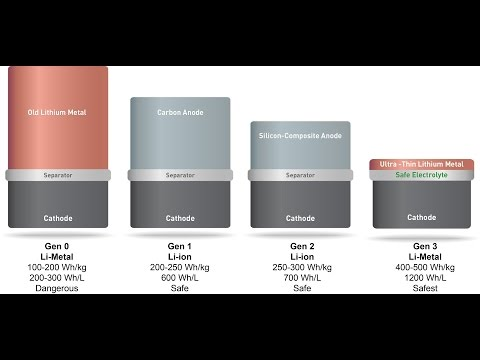 Doubling Battery Power of Consumer Electronics using SolidEnergy System's Lithium Metal Batteries from YouTube · Duration:  1 minutes 53 seconds