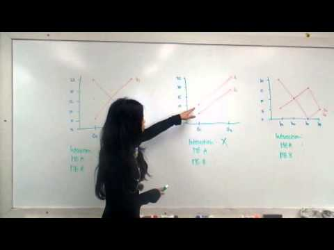 interaction main effect graphs