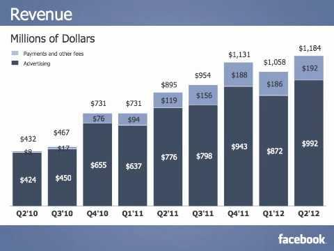 Zuckerberg on Facebook's Social Ad Strategy On Q2 2012 Earnings Call