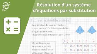 Allô prof - Résolution d'un système d'équations par substitution