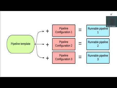 Managed Pipeline Templates