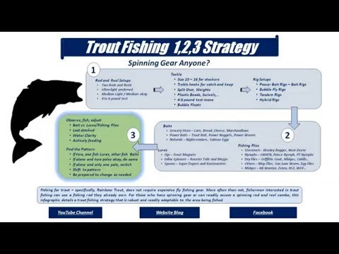 How We Fish For Trout Using Spinning Gear... Trout Fishing 123 Strategy!
