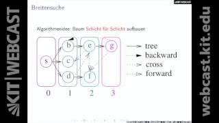 16: Algorithmen 1, Vorlesung und Übung, SS 2016