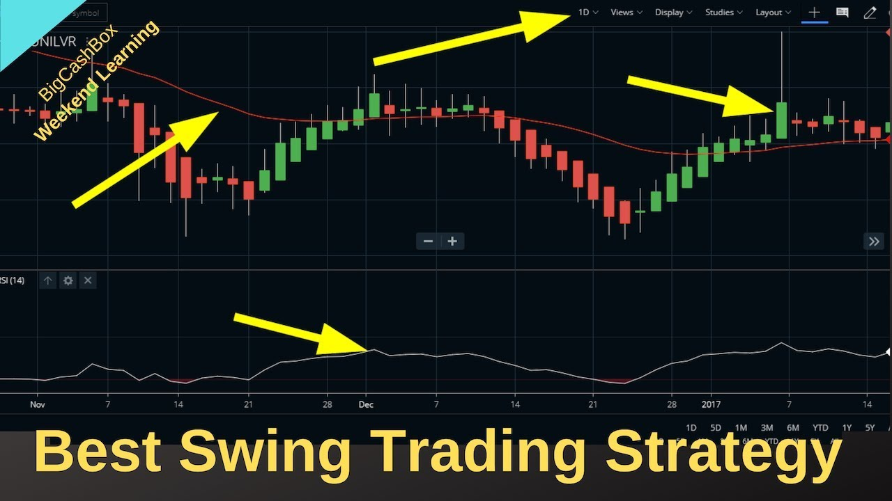 Best Swing Trading Strategy For Free | No Loss Positional ...
