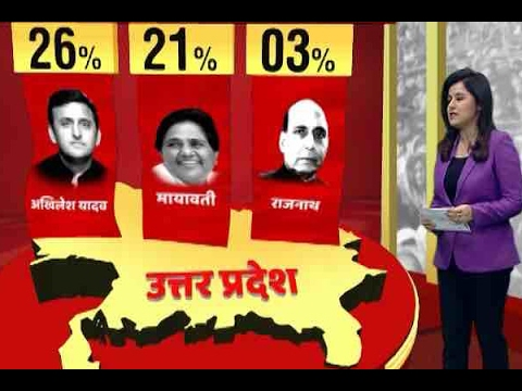 UP Opinion Poll: Akhilesh top CM choice: ABP News-CSDS survey