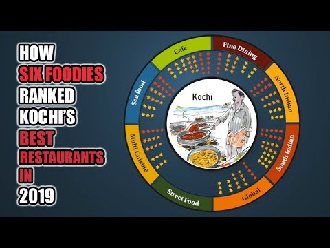 How six foodies picked the best restaurants in Kochi in 2019