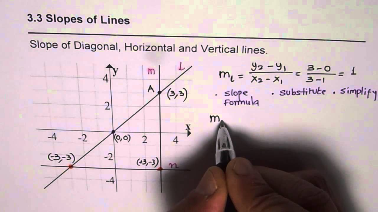 Slope Of Diagonal Horizontal And Vertical Lines