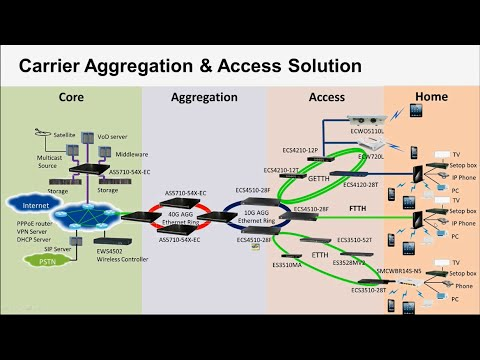 2016 Edgecore Networks Ethernet Switch Solution - Access & Aggregation Switches for ISP/MSO