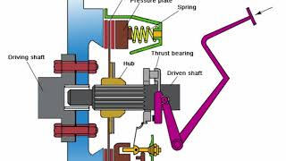 What is Multi-Plate Clutch   Main Parts   Types and Working   Automobile  Parts