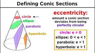 Graphing Conic Sections Part 1: Circles