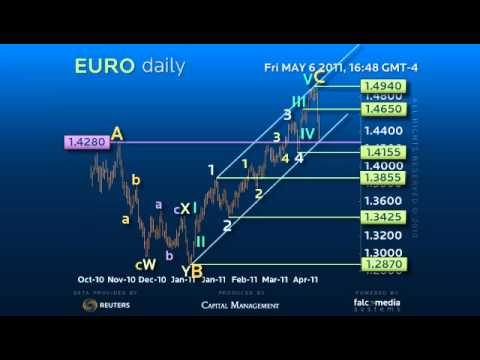 Counter trend trading strategy forex