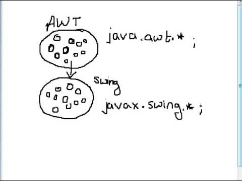 Lecture 70 Introduction of Swing in Java Hindi - YouTube